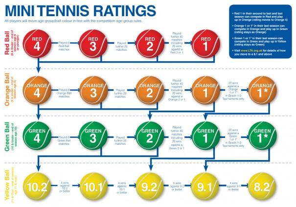 Lta tennis rankings